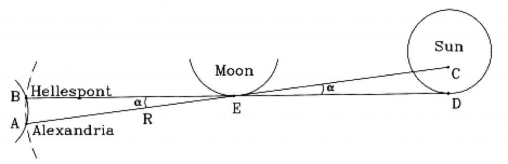 Figura 1 Il calcolo della distanza Terra-Luna [NASA]