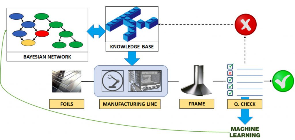 Figura 1 - Rappresentazione schematica del WorkFlow