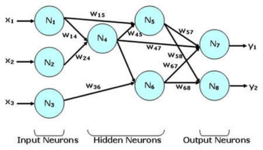 Figura 12 Rete neurale artificiale