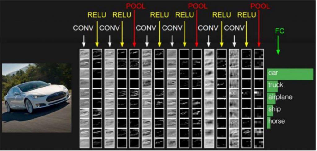Figura 14 Classificazione di una immagine con rete neurale convoluzionale [CONVC]
