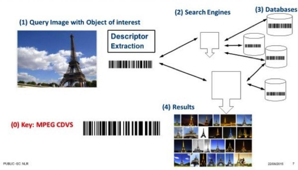 Figura 16 Descrittore per immagini [ETSI]
