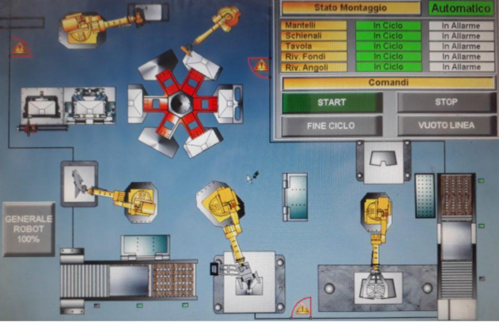 Figura 6 - Layout impianto di produzione