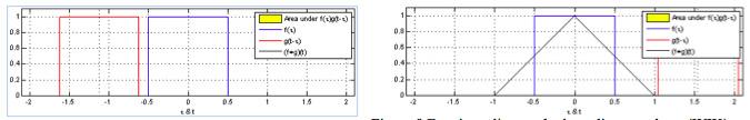 Figura 9 Funzione di convoluzione di un quadrato (WIK)