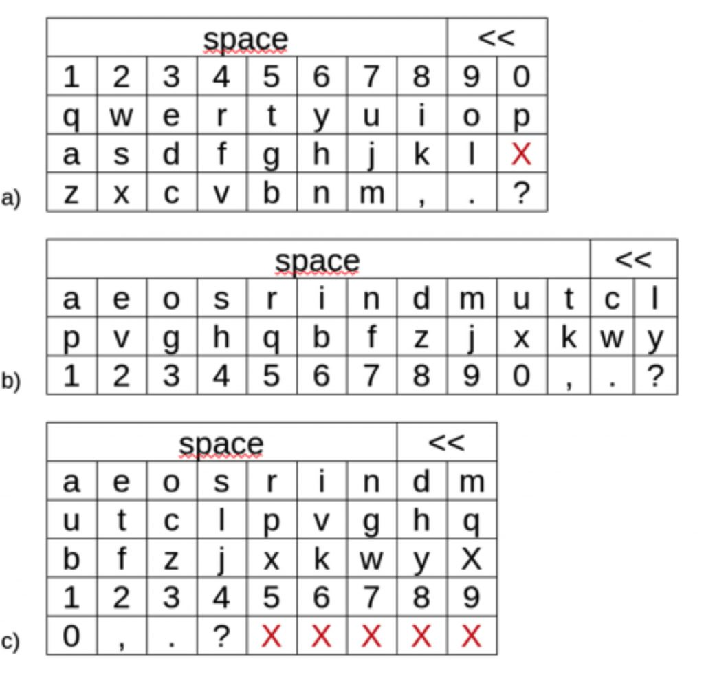 Figure 4. Keyboard layouts used in the simulations. a) qwerty, b) currently used, and c) new. Red 'X' represents non-used keys
